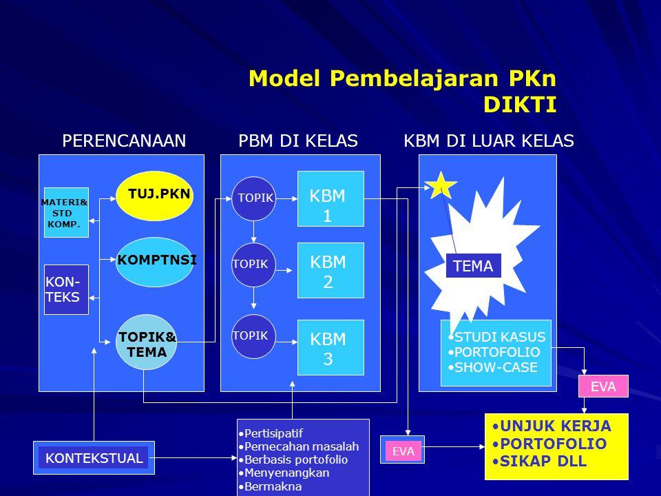 Model Pembelajaran PKn DIKTI