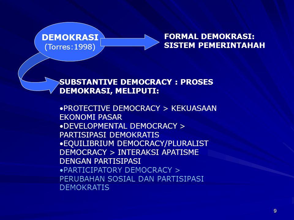 DEMOKRASI FORMAL DEMOKRASI: (Torres:1998) SISTEM PEMERINTAHAH