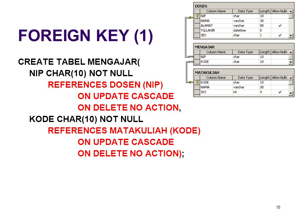 FOREIGN KEY (1) CREATE TABEL MENGAJAR( NIP CHAR(10) NOT NULL