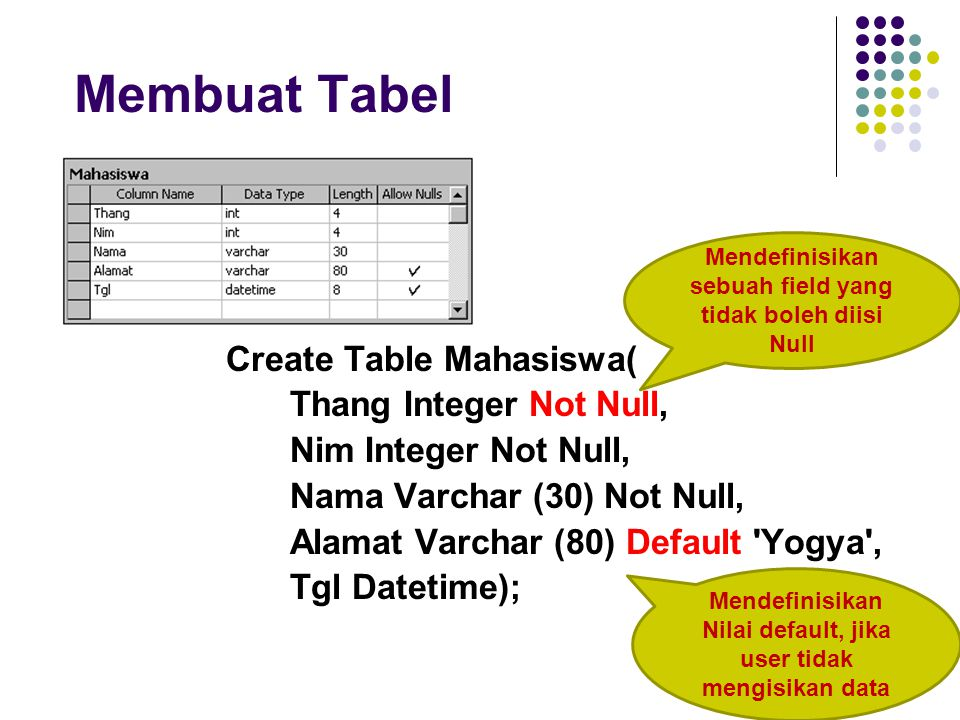 Membuat Tabel Create Table Mahasiswa( Thang Integer Not Null,