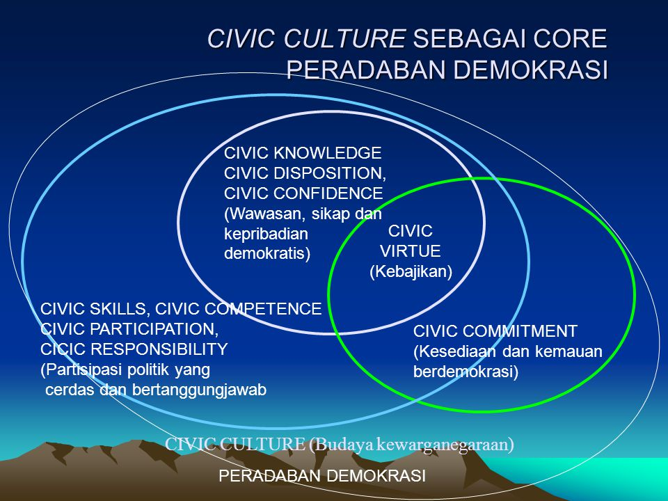 CIVIC CULTURE SEBAGAI CORE PERADABAN DEMOKRASI