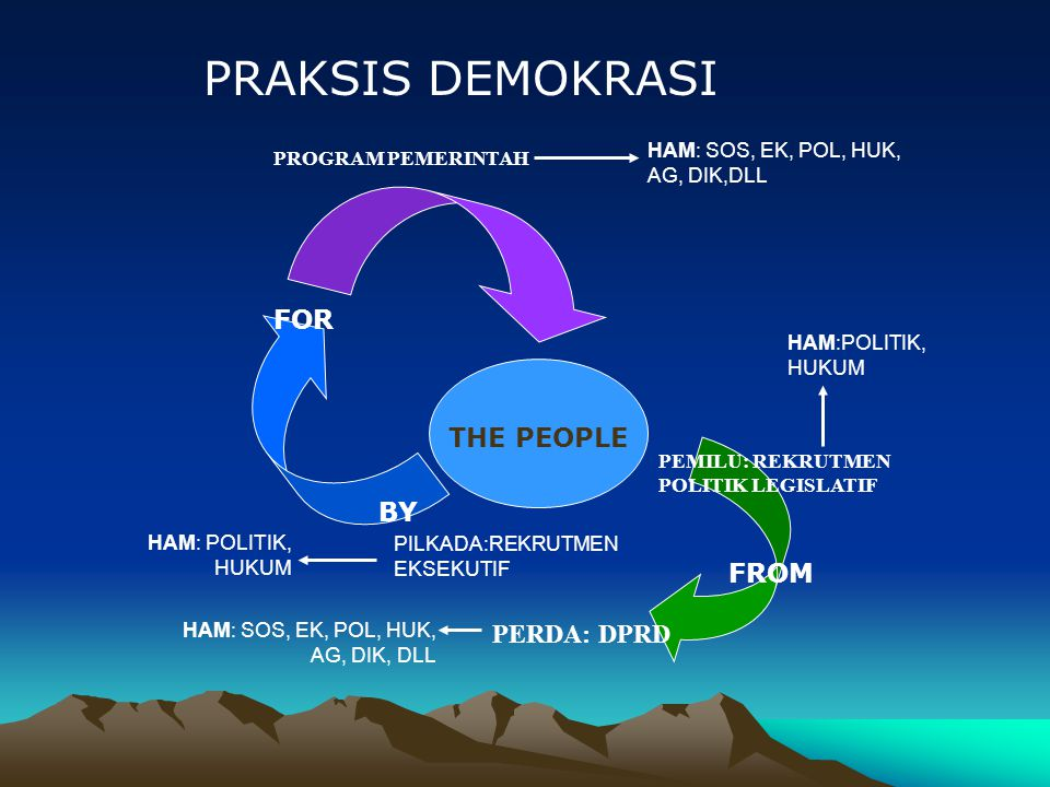 PRAKSIS DEMOKRASI FOR THE PEOPLE BY FROM PERDA: DPRD