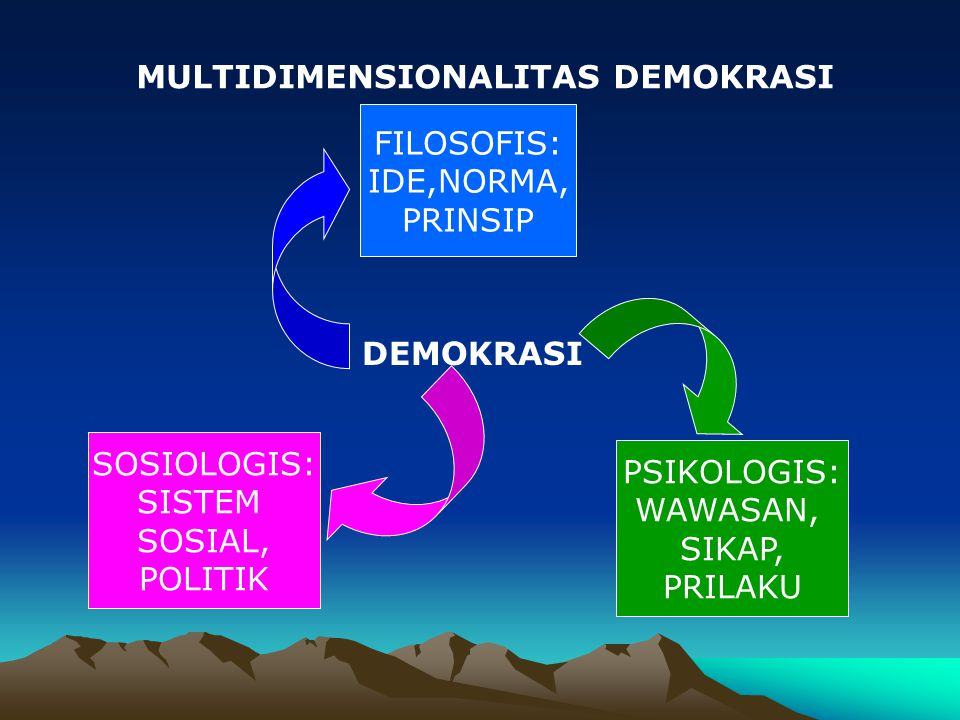 MULTIDIMENSIONALITAS DEMOKRASI