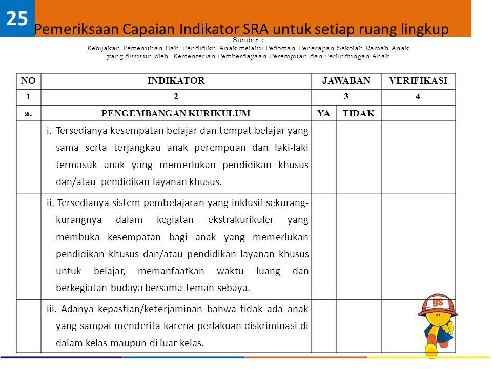 Pemeriksaan Capaian Indikator SRA untuk setiap ruang lingkup