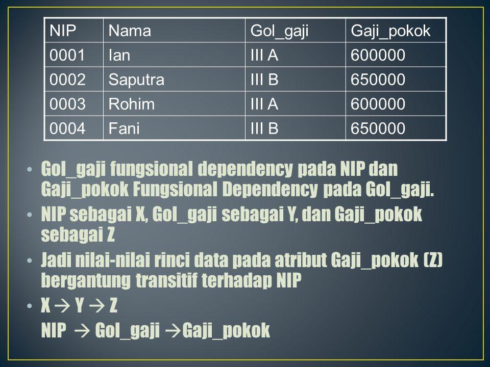 NIP sebagai X, Gol_gaji sebagai Y, dan Gaji_pokok sebagai Z