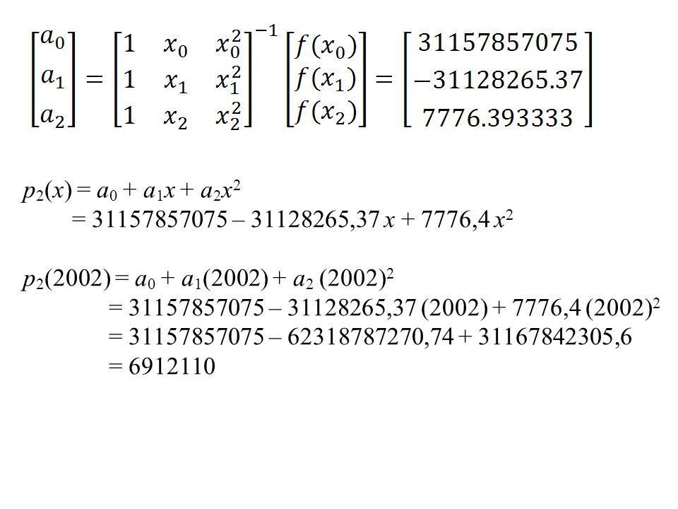 p2(x) = a0 + a1x + a2x2 = 31157857075 – 31128265,37 x + 7776,4 x2. p2(2002) = a0 + a1(2002) + a2 (2002)2.