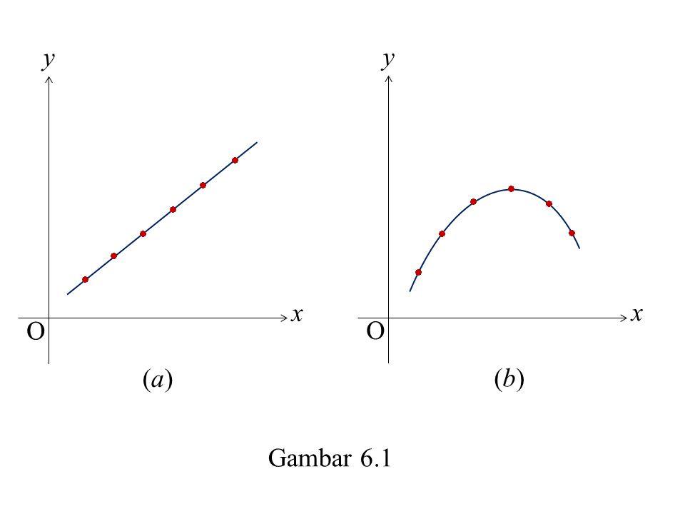 x y O x y O        (a) (b) Gambar 6.1