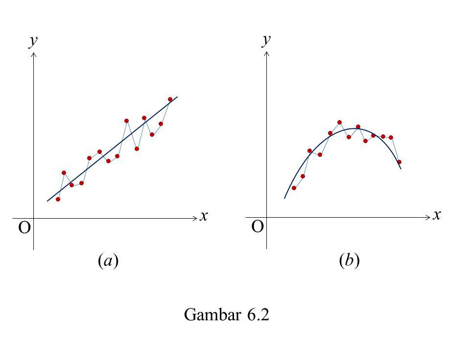 y y x x O O (a) (b) Gambar 6.2                    