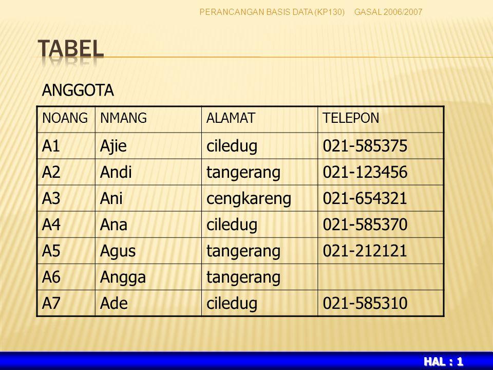 TABEL ANGGOTA A1 Ajie ciledug 021-585375 A2 Andi tangerang 021-123456