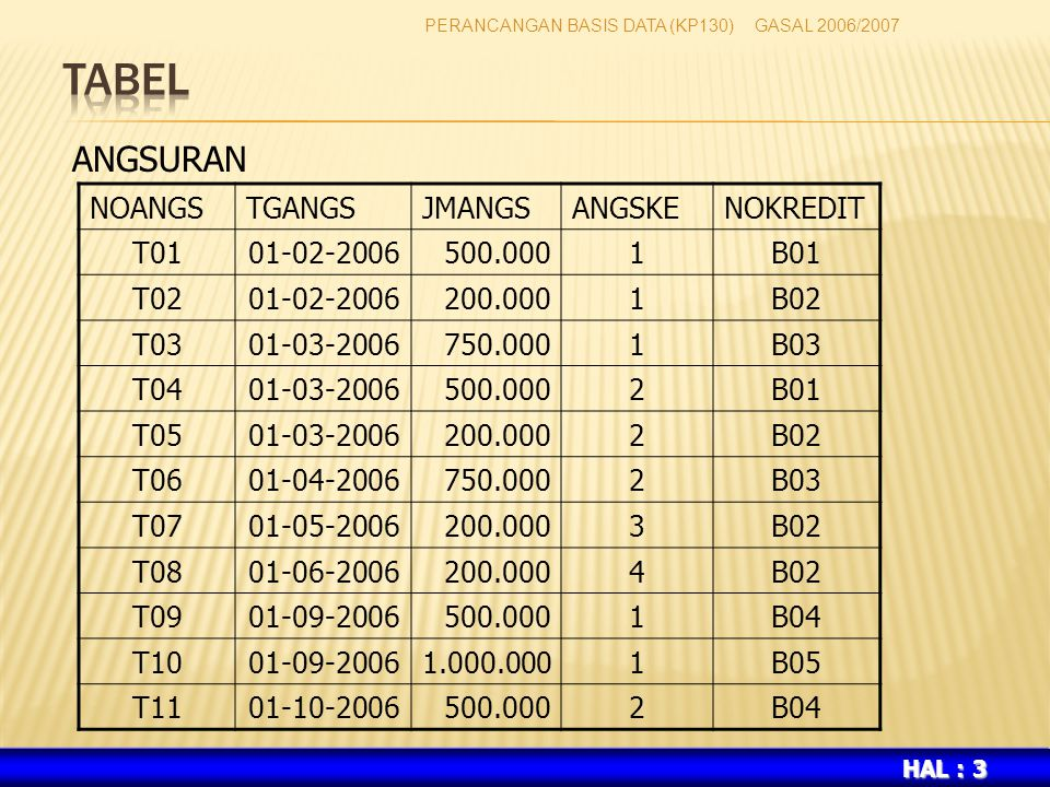 TABEL ANGSURAN NOANGS TGANGS JMANGS ANGSKE NOKREDIT T01 01-02-2006