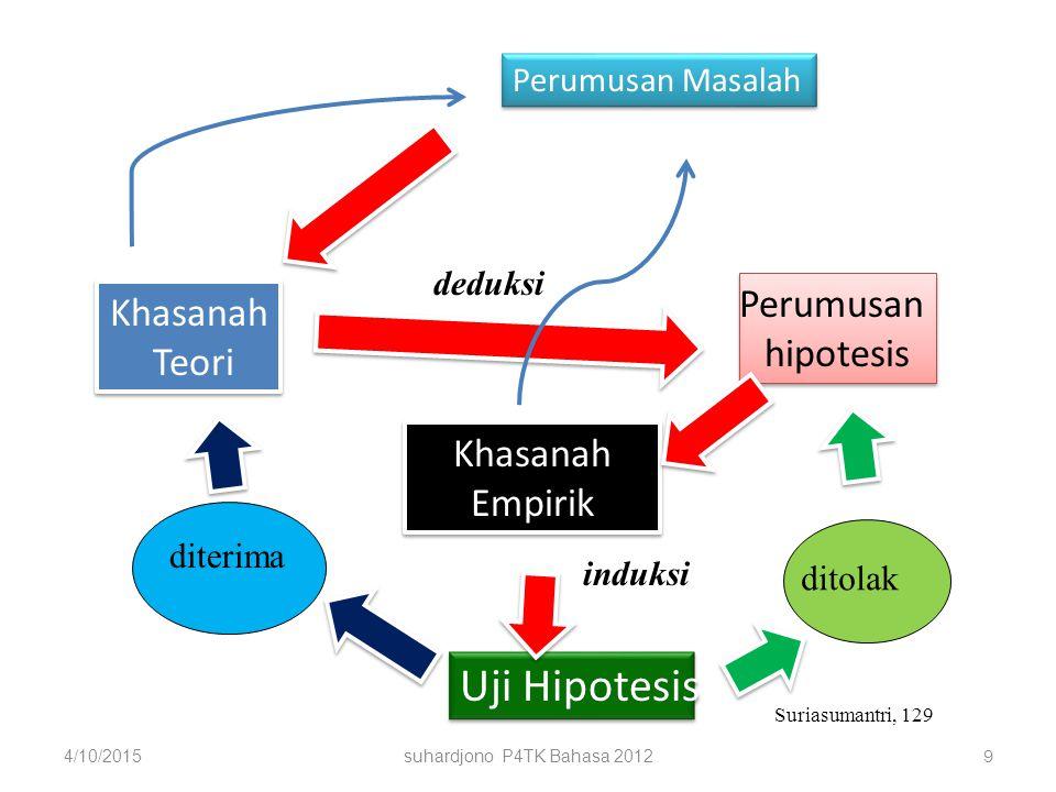 Uji Hipotesis Perumusan Khasanah hipotesis Teori Khasanah Empirik