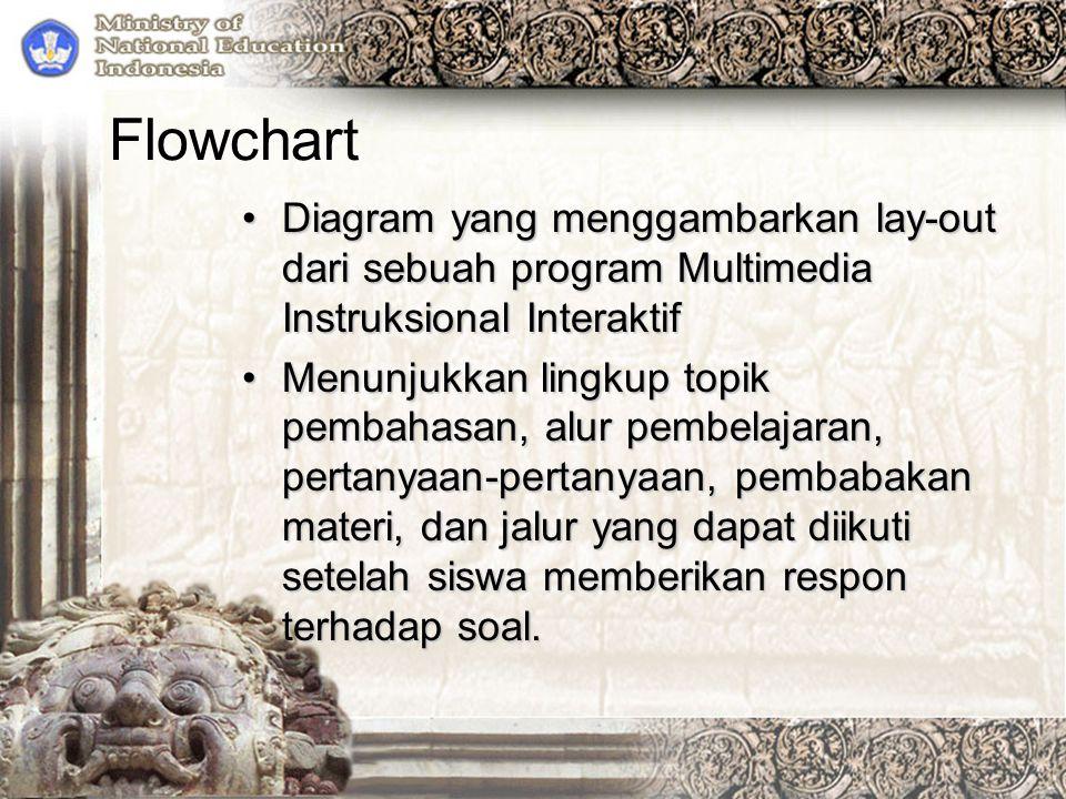Flowchart Diagram yang menggambarkan lay-out dari sebuah program Multimedia Instruksional Interaktif.