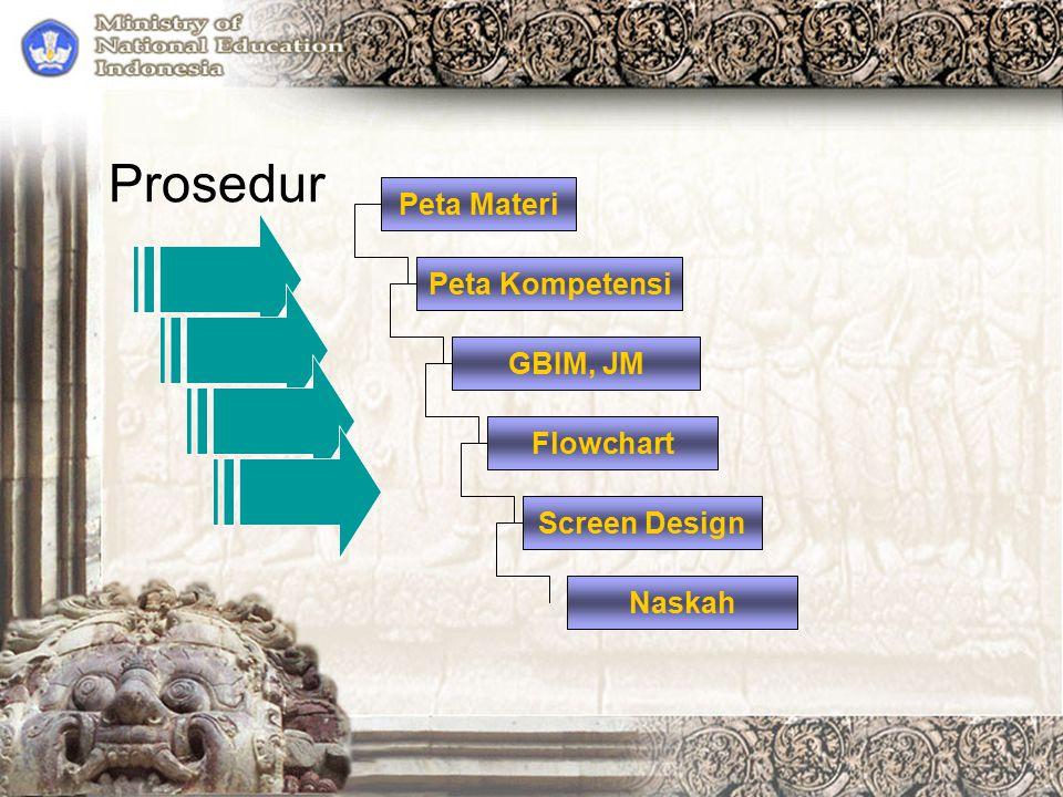 Prosedur Peta Materi Peta Kompetensi GBIM, JM Flowchart Screen Design