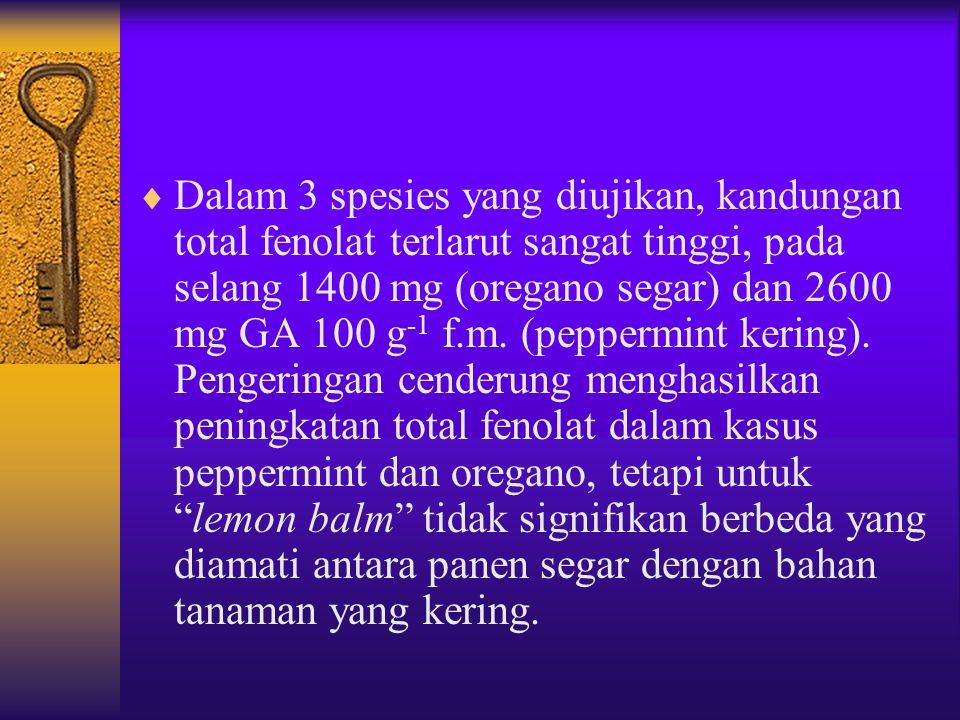 Dalam 3 spesies yang diujikan, kandungan total fenolat terlarut sangat tinggi, pada selang 1400 mg (oregano segar) dan 2600 mg GA 100 g-1 f.m.