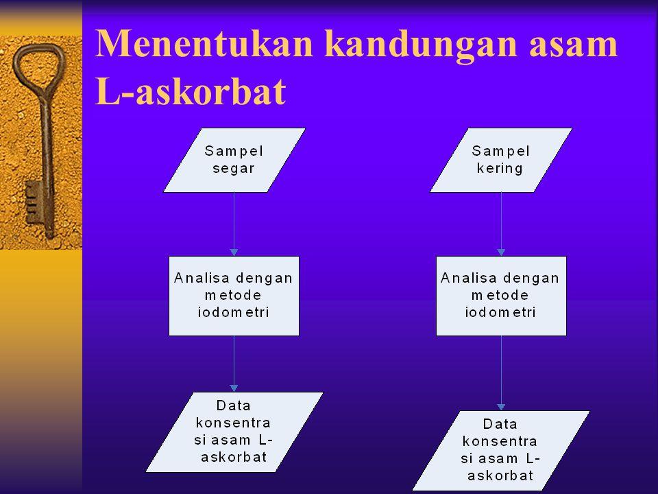Menentukan kandungan asam L-askorbat