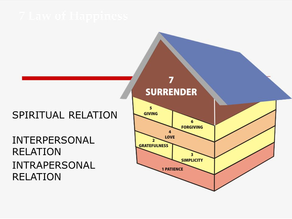 7 Law of Happiness SPIRITUAL RELATION INTERPERSONAL RELATION