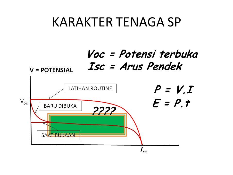 KARAKTER TENAGA SP Voc = Potensi terbuka Isc = Arus Pendek P = V.I