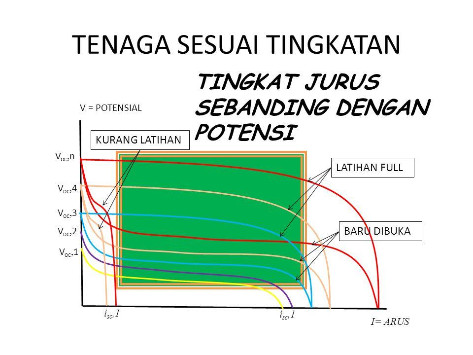TENAGA SESUAI TINGKATAN