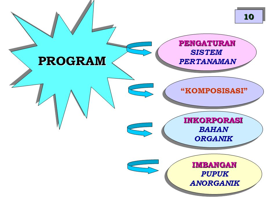PROGRAM 10 PENGATURAN SISTEM PERTANAMAN KOMPOSISASI INKORPORASI