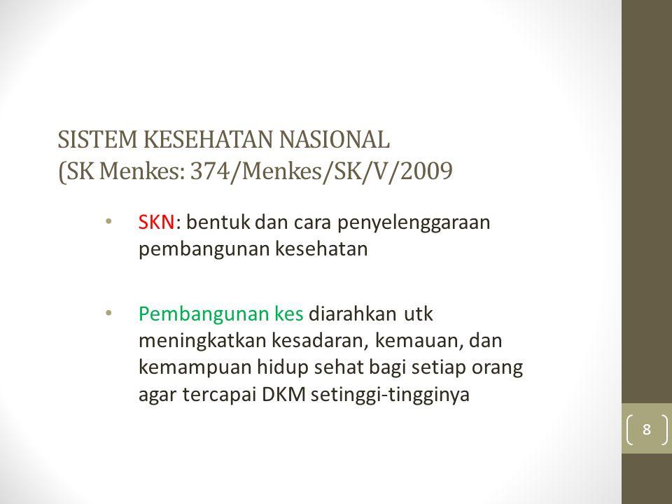 SISTEM KESEHATAN NASIONAL (SK Menkes: 374/Menkes/SK/V/2009