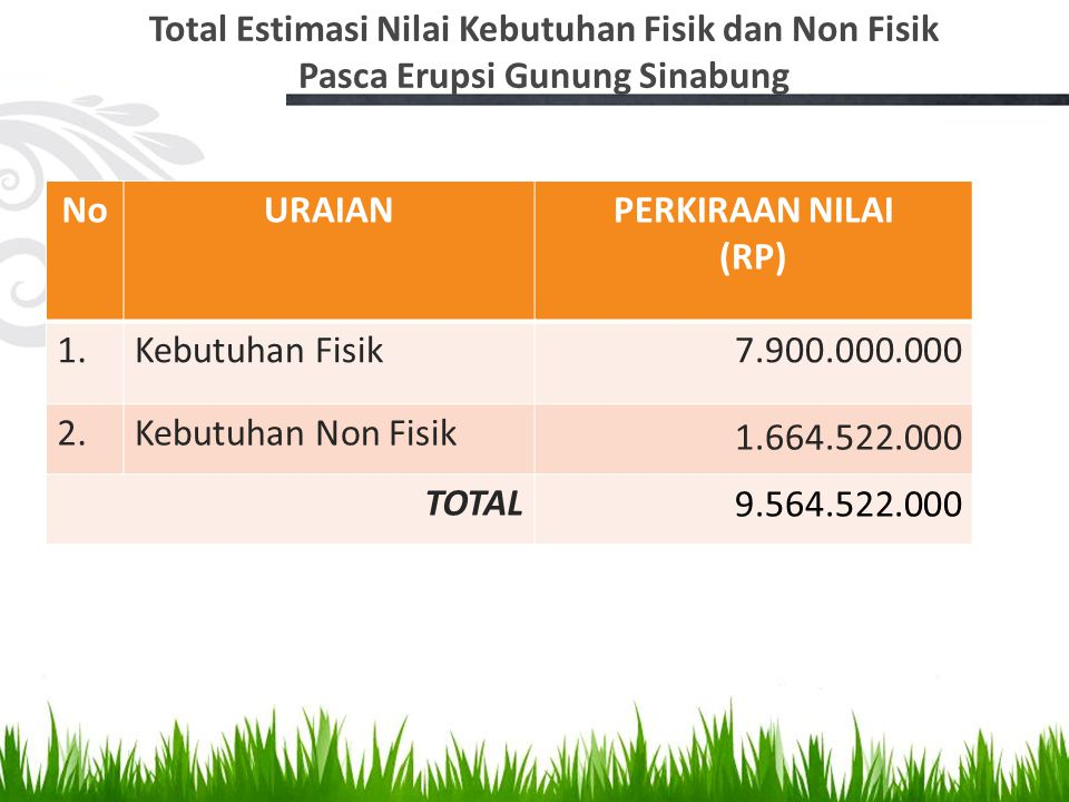 Total Estimasi Nilai Kebutuhan Fisik dan Non Fisik Pasca Erupsi Gunung Sinabung