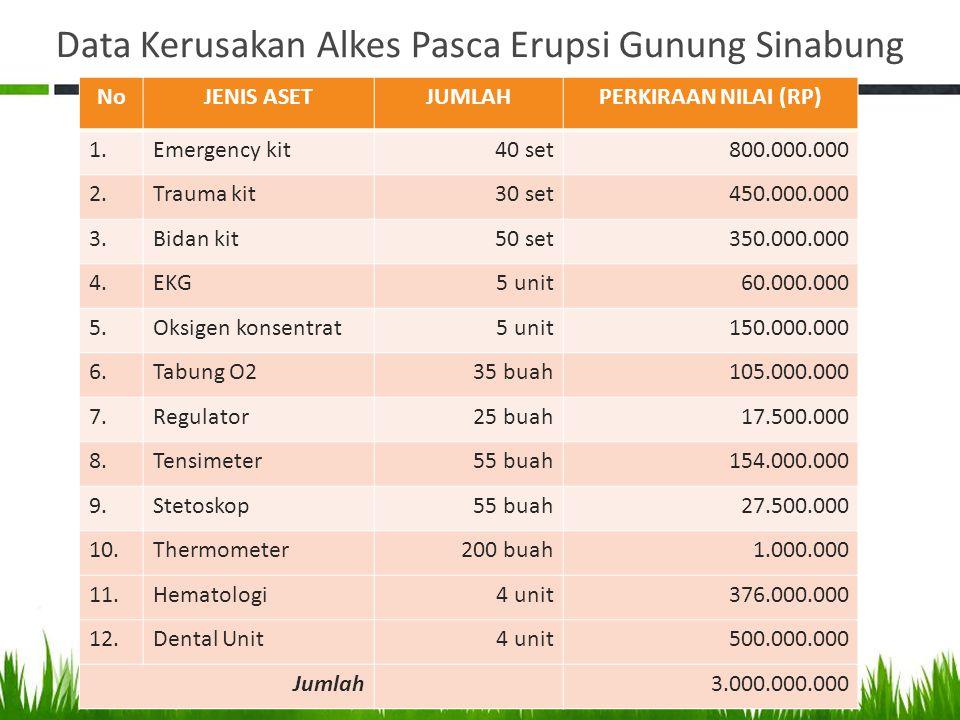 Data Kerusakan Alkes Pasca Erupsi Gunung Sinabung