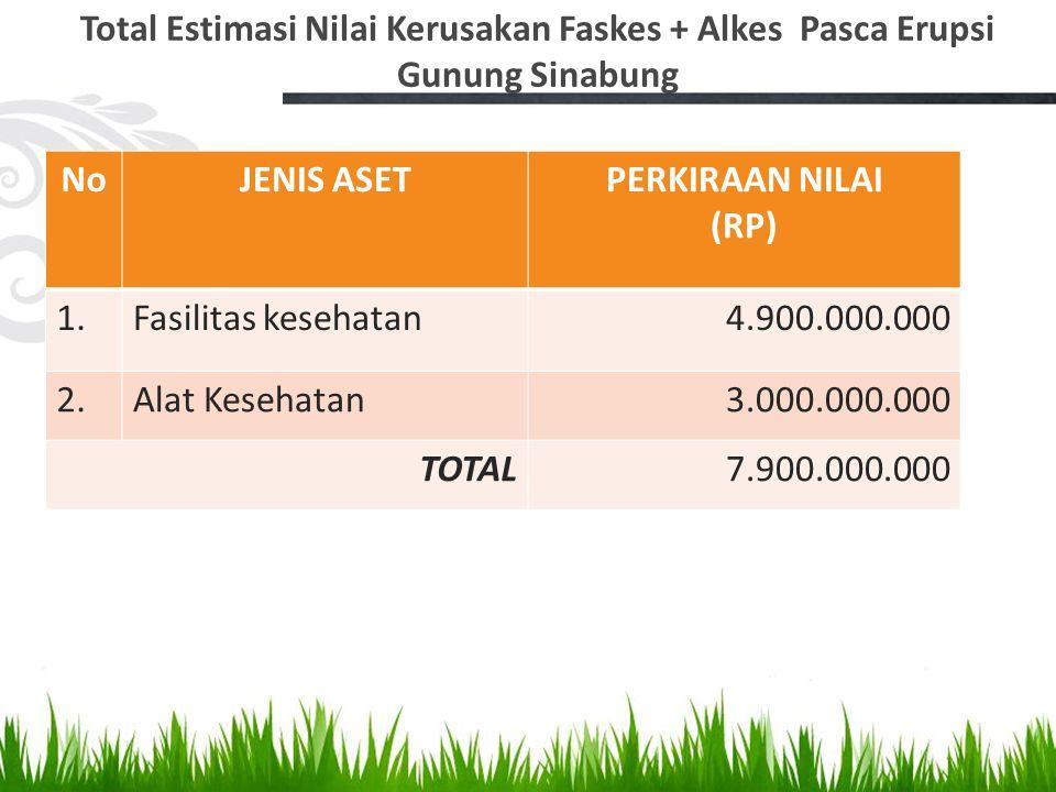 Total Estimasi Nilai Kerusakan Faskes + Alkes Pasca Erupsi Gunung Sinabung