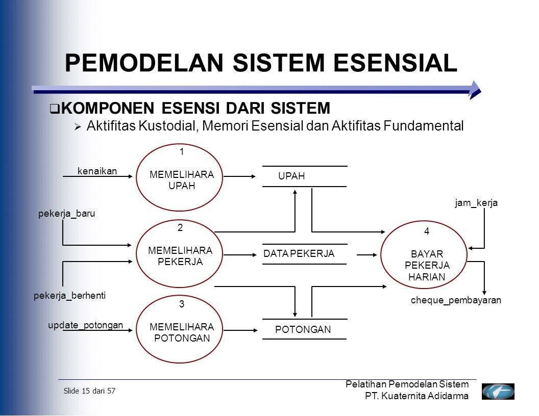 PEMODELAN SISTEM ESENSIAL