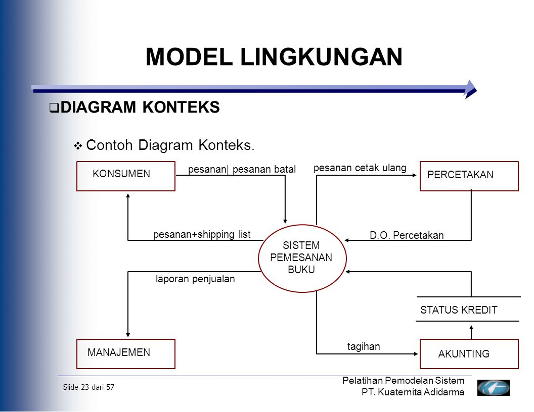 MODEL LINGKUNGAN DIAGRAM KONTEKS Contoh Diagram Konteks.