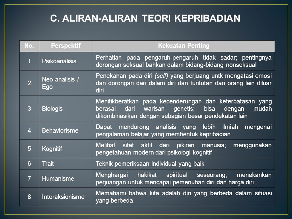 C. ALIRAN-ALIRAN TEORI KEPRIBADIAN