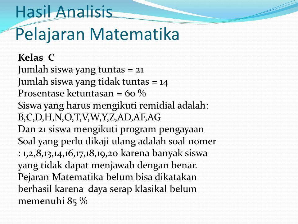 Hasil Analisis Pelajaran Matematika