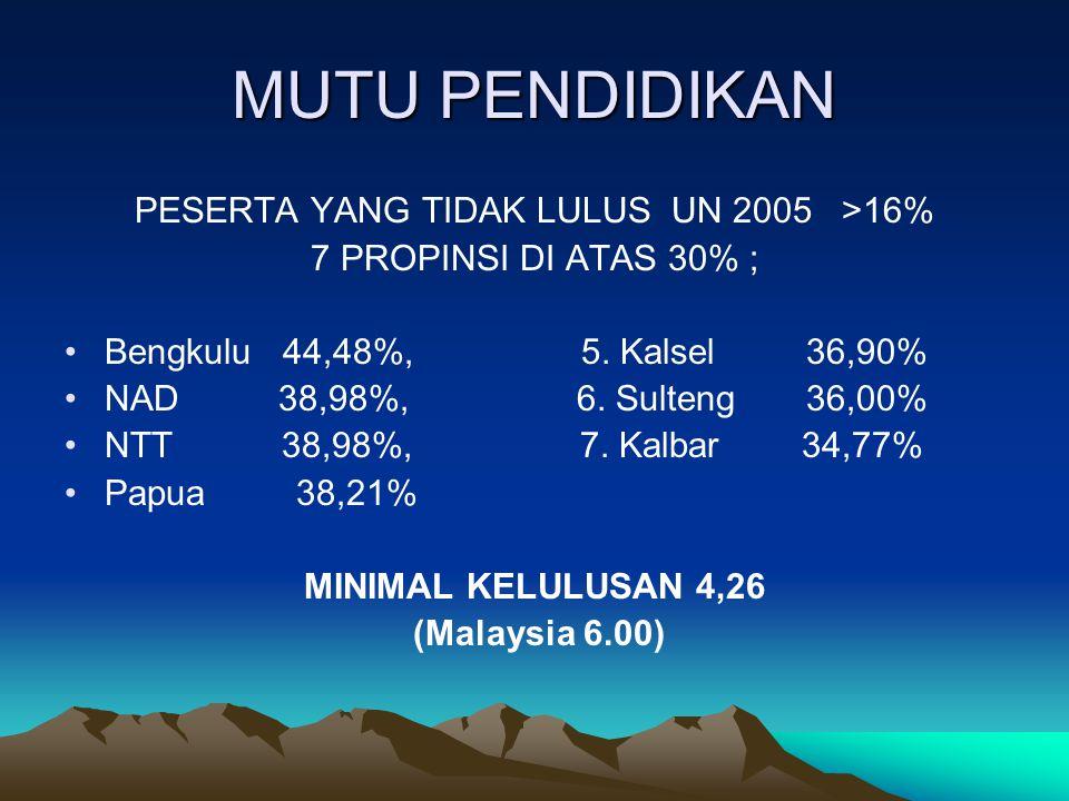 PESERTA YANG TIDAK LULUS UN 2005 >16%