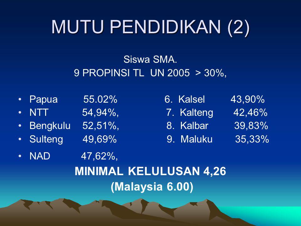 MUTU PENDIDIKAN (2) MINIMAL KELULUSAN 4,26 (Malaysia 6.00) Siswa SMA.