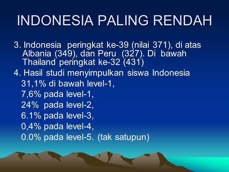 INDONESIA PALING RENDAH