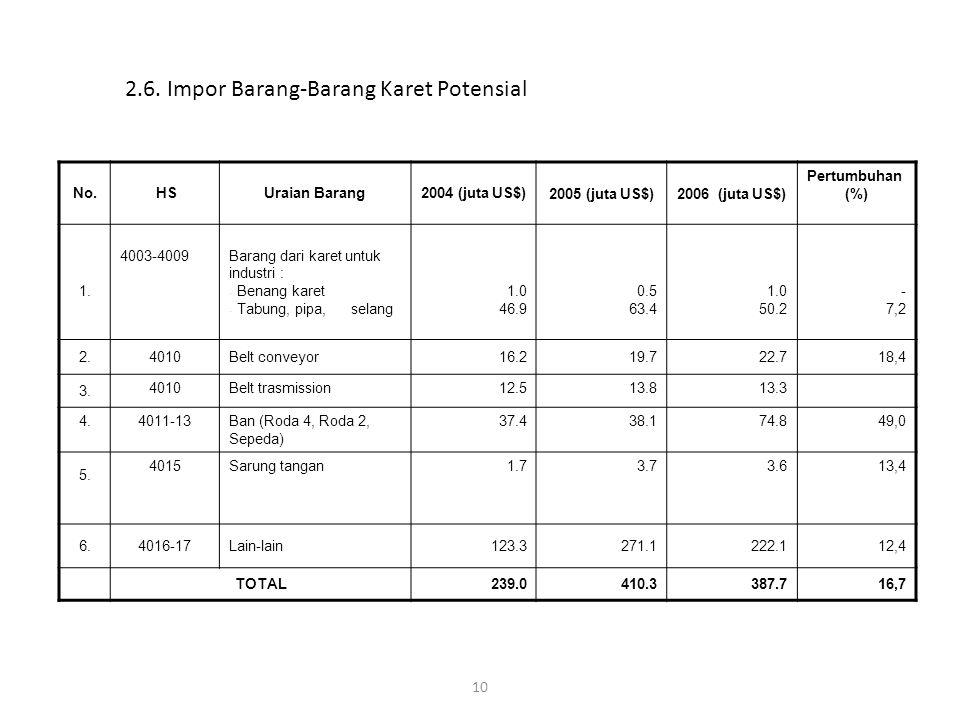 2.6. Impor Barang-Barang Karet Potensial