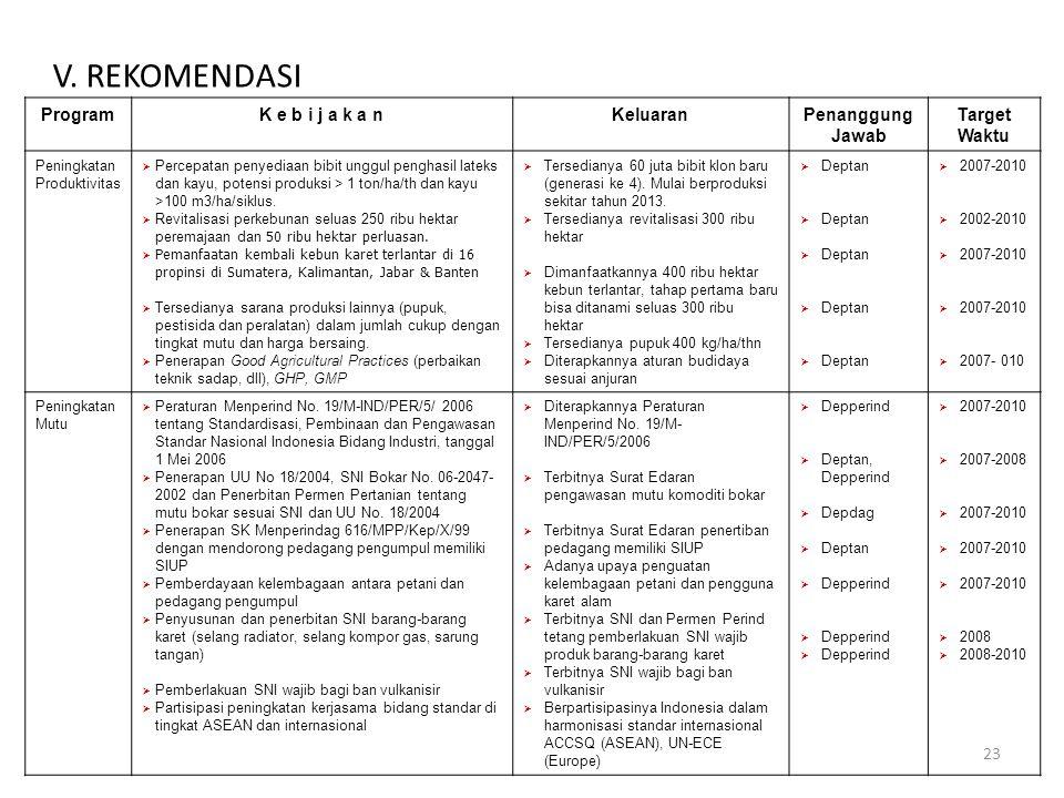 V. REKOMENDASI Program K e b i j a k a n Keluaran Penanggung Jawab