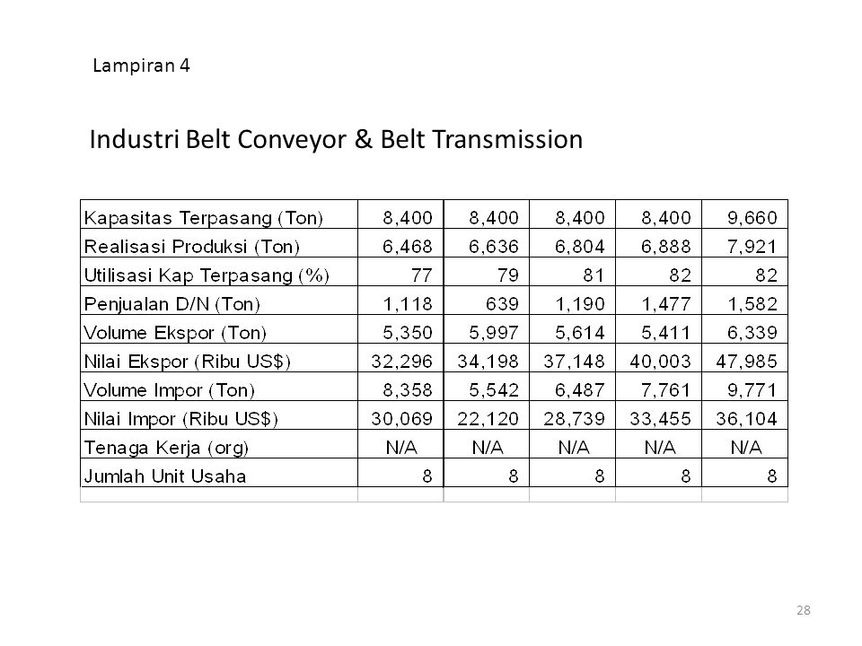 Industri Belt Conveyor & Belt Transmission