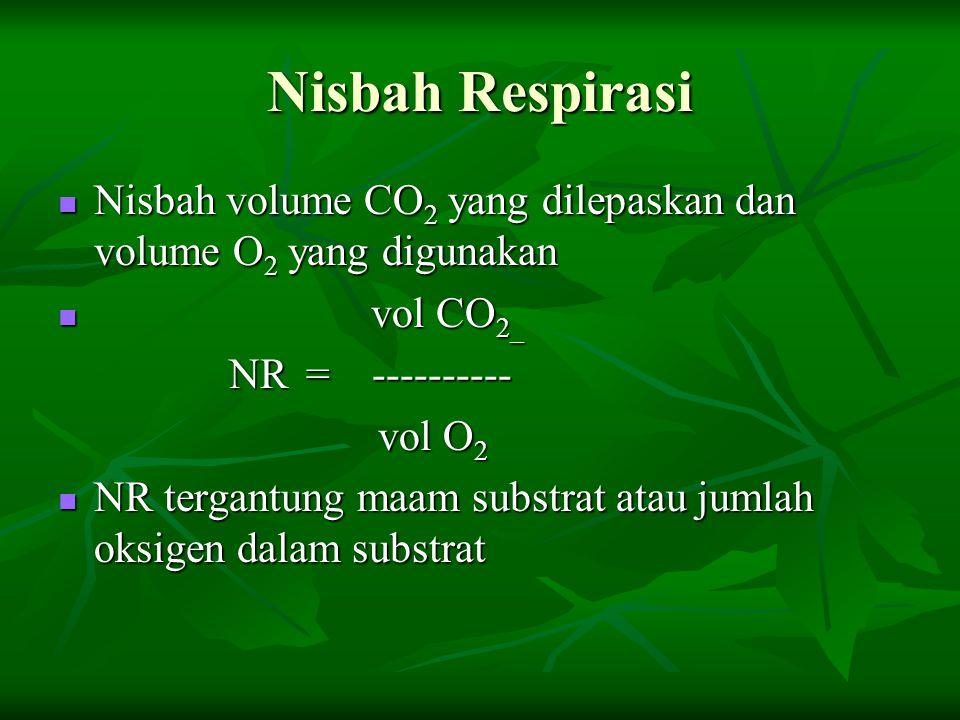Nisbah Respirasi Nisbah volume CO2 yang dilepaskan dan volume O2 yang digunakan. vol CO2_. NR = ----------