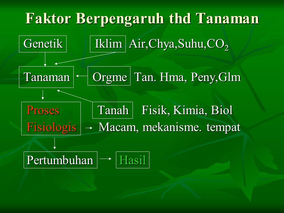 Faktor Berpengaruh thd Tanaman