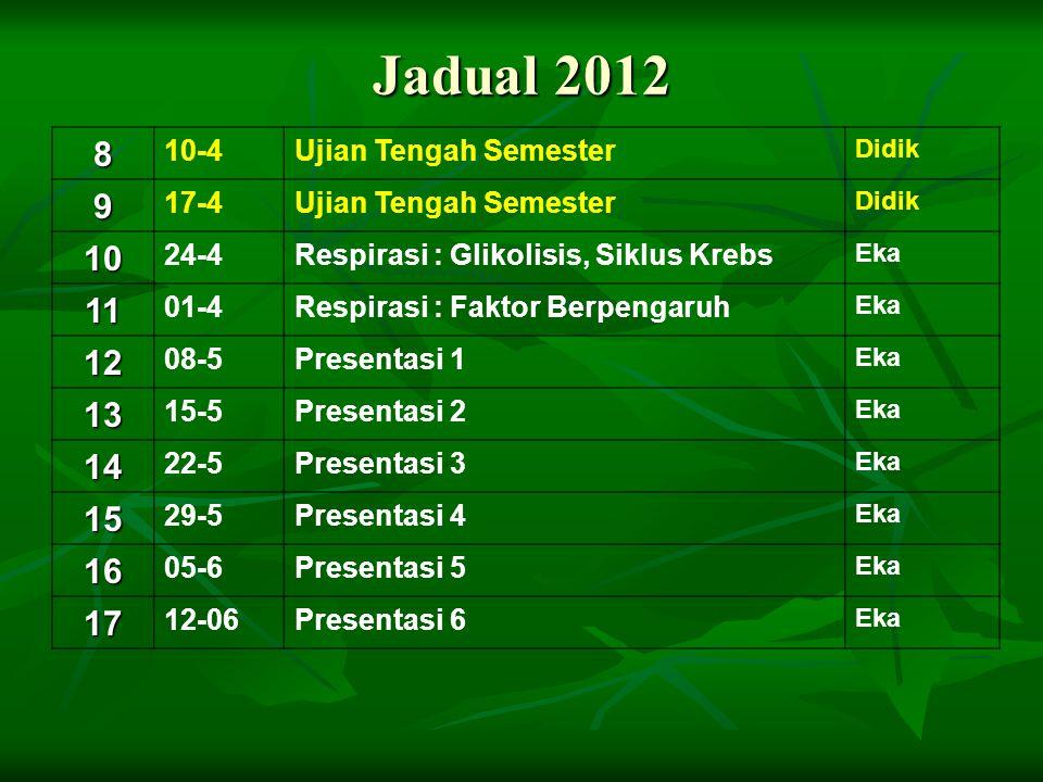Jadual 2012 8 9 10 11 12 13 14 15 16 17 10-4 Ujian Tengah Semester