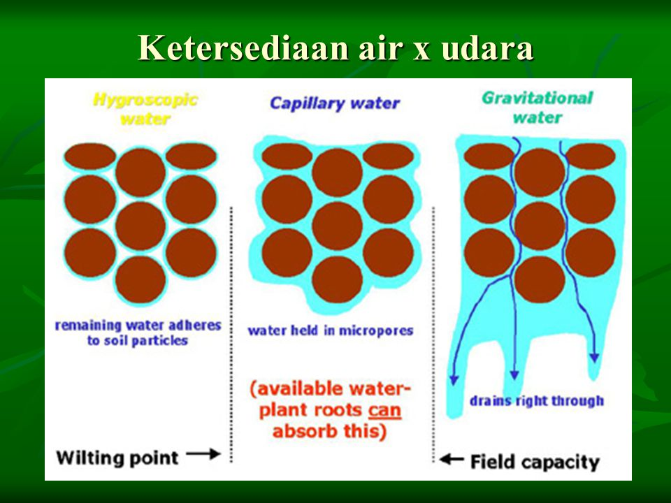 Ketersediaan air x udara