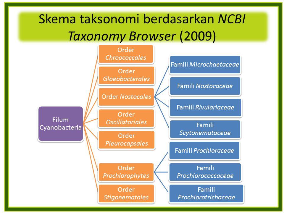Skema taksonomi berdasarkan NCBI Taxonomy Browser (2009)
