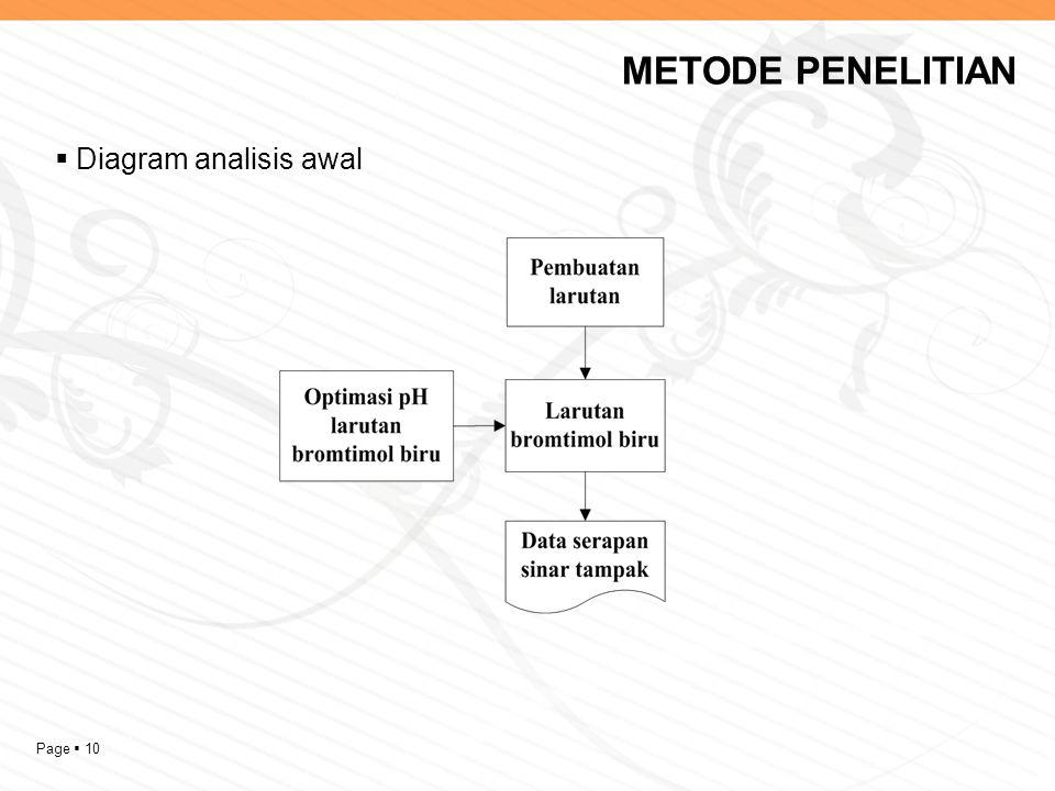 METODE PENELITIAN Diagram analisis awal