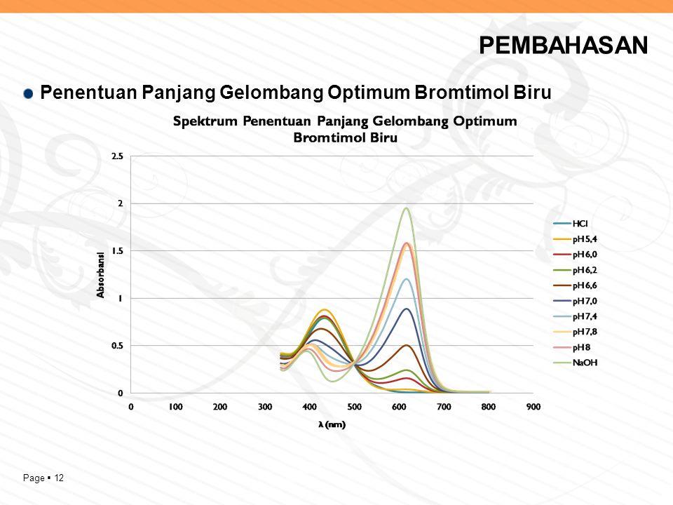 PEMBAHASAN Penentuan Panjang Gelombang Optimum Bromtimol Biru