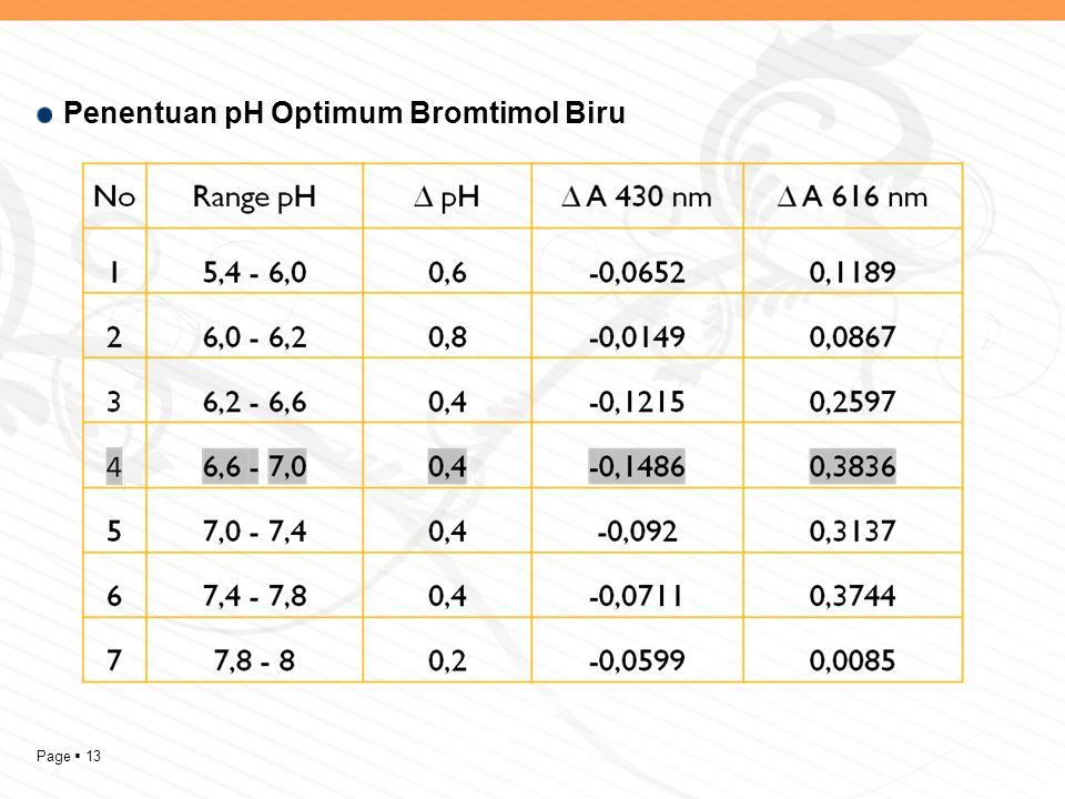 Penentuan pH Optimum Bromtimol Biru