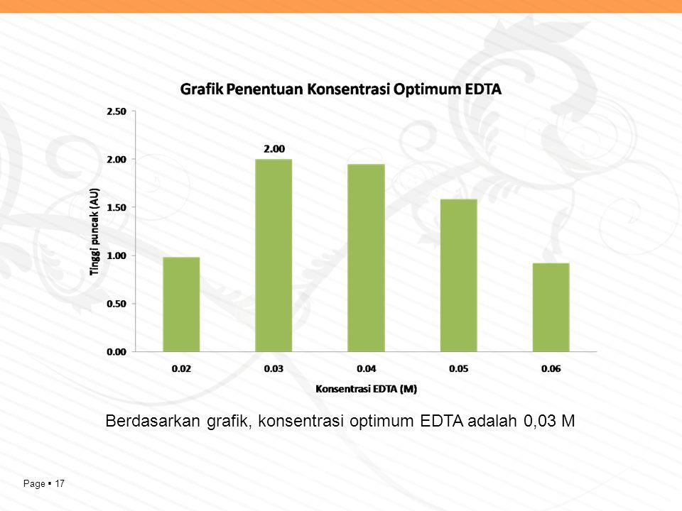 Berdasarkan grafik, konsentrasi optimum EDTA adalah 0,03 M