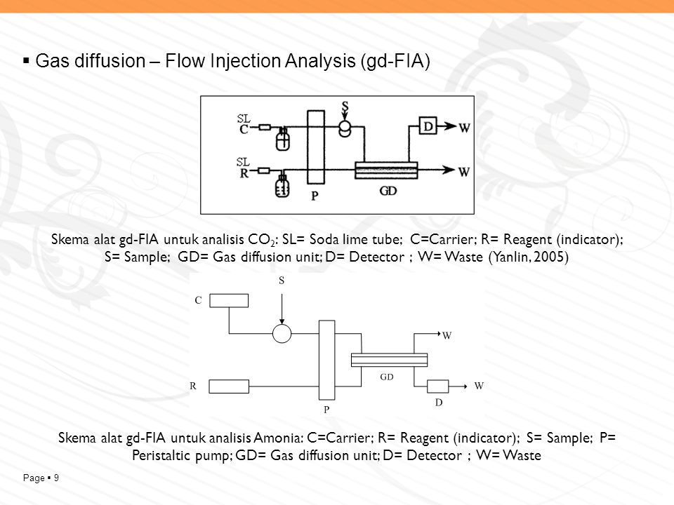 Gas diffusion – Flow Injection Analysis (gd-FIA)