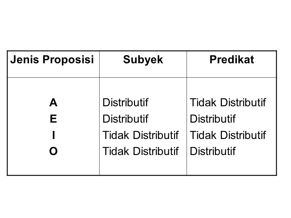 Jenis Proposisi Subyek Predikat A E I O Distributif Tidak Distributif