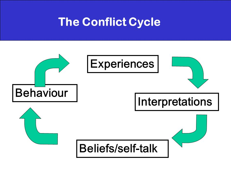 The Conflict Cycle Experiences Interpretations Beliefs/self-talk Behaviour