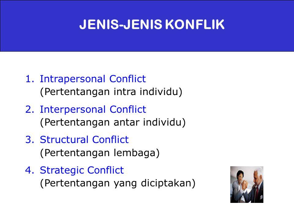 JENIS-JENIS KONFLIK Intrapersonal Conflict (Pertentangan intra individu)